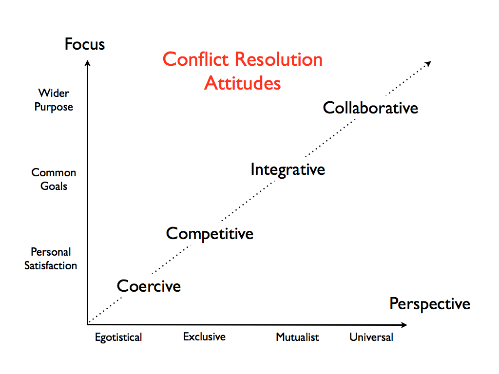 beyond traditional conflict management exploiting change conflict resolution english 001