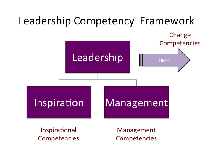 management competencies How can the answer be improved.