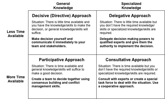 using conflicts in decision making to Using student achievement data to support instructional decision making ncee 2009-4067 us department of education ies practice guide what works clearinghouse.